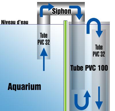 Plan du système de siphon